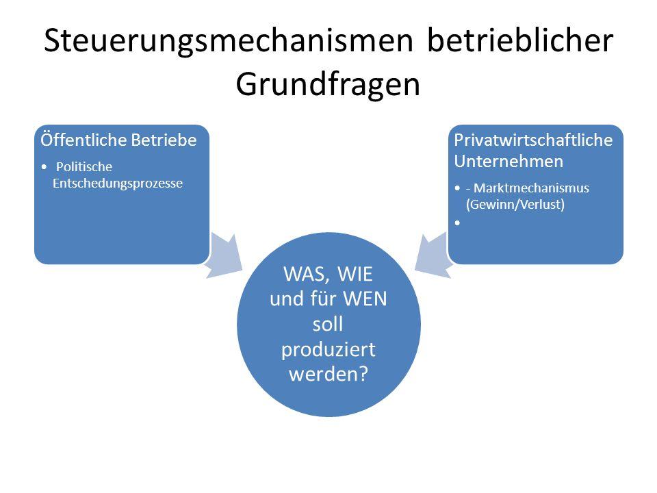 Steuerungsmechanismen betrieblicher Grundfragen WAS, WIE und für WEN soll produziert werden? Öffentliche Betriebe Politische Entschedungsprozesse Priv