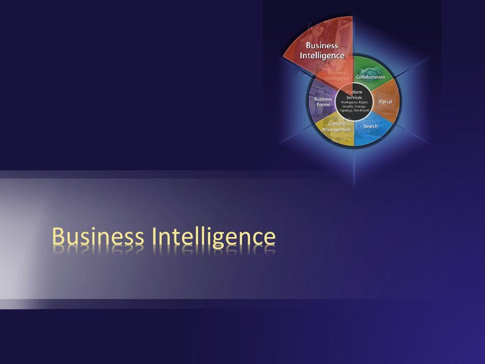 Business Intelligence Excel Services Serverseitige Wiedergabe von Arbeitsblätter in HTML Excel-Arbeitsmappen in zentralen Dokumentbibliothek Excel auf dem Desktop nicht erforderlich Kein Zugriff auf die zugrunde liegende Geschäftslogik Schutz des geistigen Eigentums des Unternehmens KPI Listen und Indikatoren (Ampeln) Visuellen Indikatoren Überwachung von Geschäftsdaten Quelle: WSS-Liste, Excel-Arbeitsmappe, SQL Server 2005