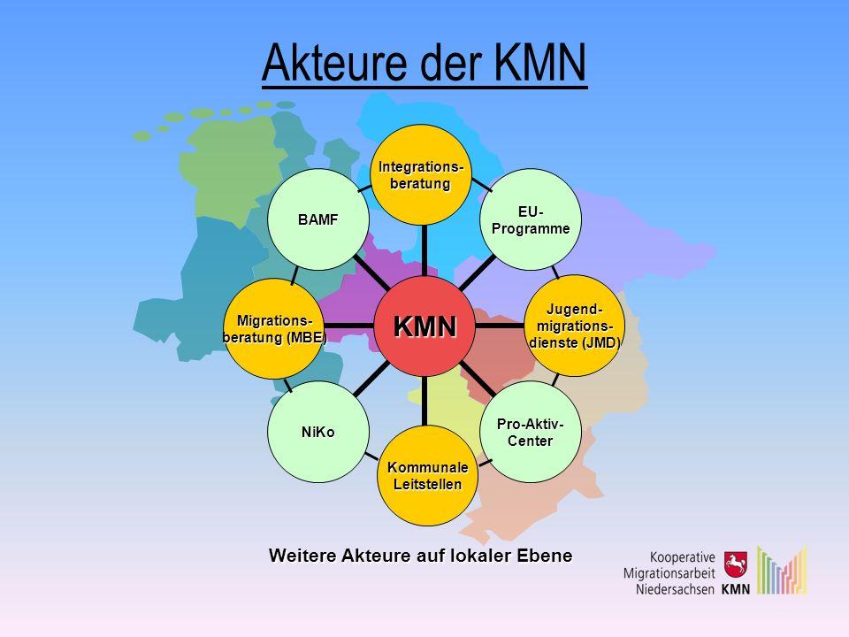 Akteure der KMN KMN Integrations- beratung EU- Programme Jugend- migrations- dienste (JMD) Pro-Aktiv- Center Kommunale Leitstellen NiKo Migrations- be