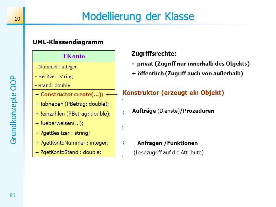 Grundkonzepte OOP PS 10 Modellierung der Klasse TKonto - Nummer : integer - Besitzer : string - Stand : double + Constructor create(...); + !abheben (