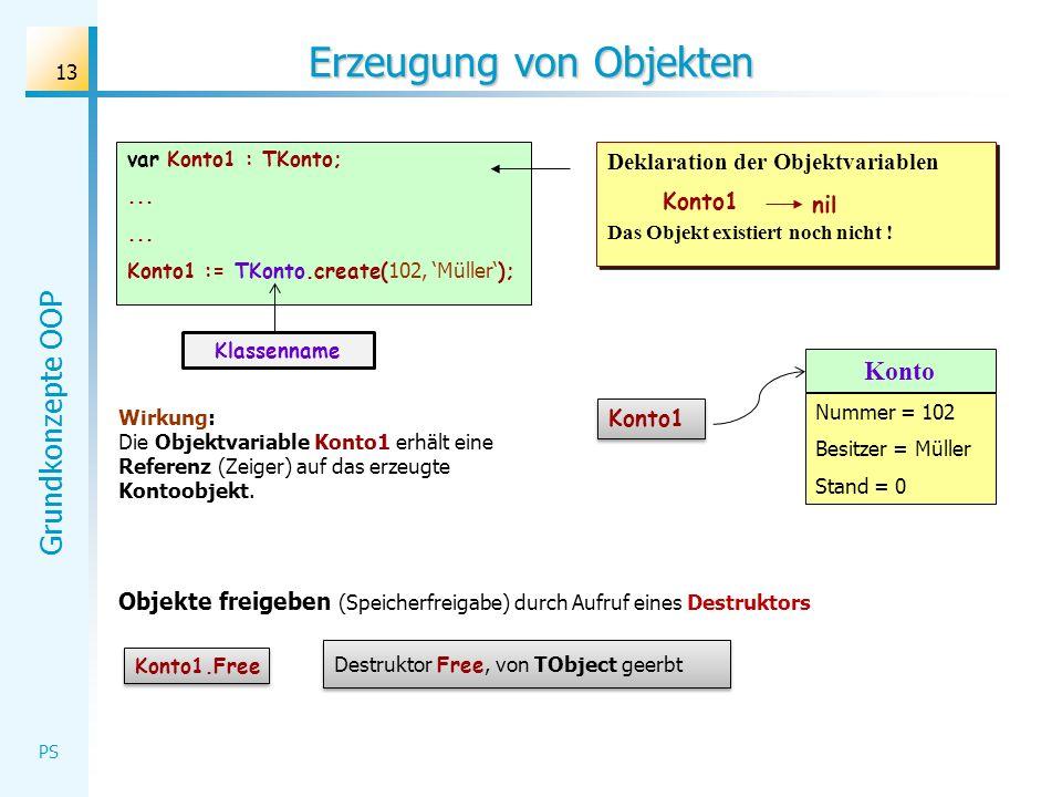 Grundkonzepte OOP PS 13 Erzeugung von Objekten var Konto1 : TKonto;... Konto1 := TKonto.create( 102, Müller ); Klassenname Das Objekt existiert noch n