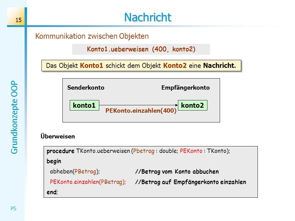 Grundkonzepte OOP PS 15 Nachricht Kommunikation zwischen Objekten Überweisen procedure TKonto.ueberweisen (Pbetrag : double; PEKonto : TKonto); begin