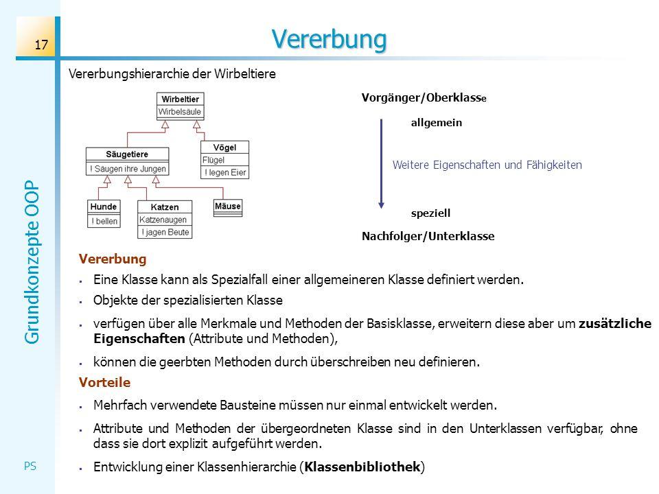 Grundkonzepte OOP PS Vererbung Vererbung Eine Klasse kann als Spezialfall einer allgemeineren Klasse definiert werden. Objekte der spezialisierten Kla