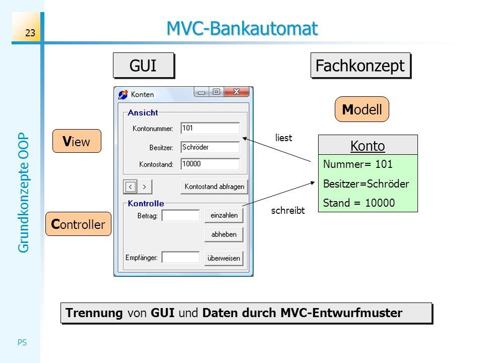 Grundkonzepte OOP PS 23 MVC-Bankautomat liest schreibt V iew C ontroller Trennung von GUI und Daten durch MVC-Entwurfmuster GUI Konto Nummer= 101 Besi