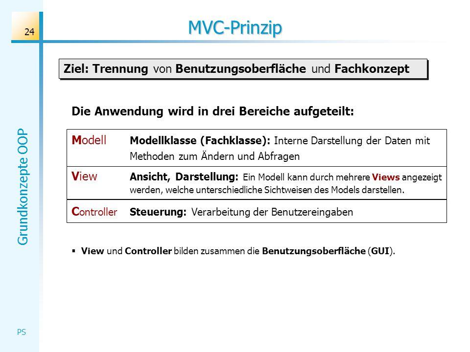 Grundkonzepte OOP PS 24 MVC-Prinzip Die Anwendung wird in drei Bereiche aufgeteilt: Modell Modellklasse (Fachklasse): Interne Darstellung der Daten mi