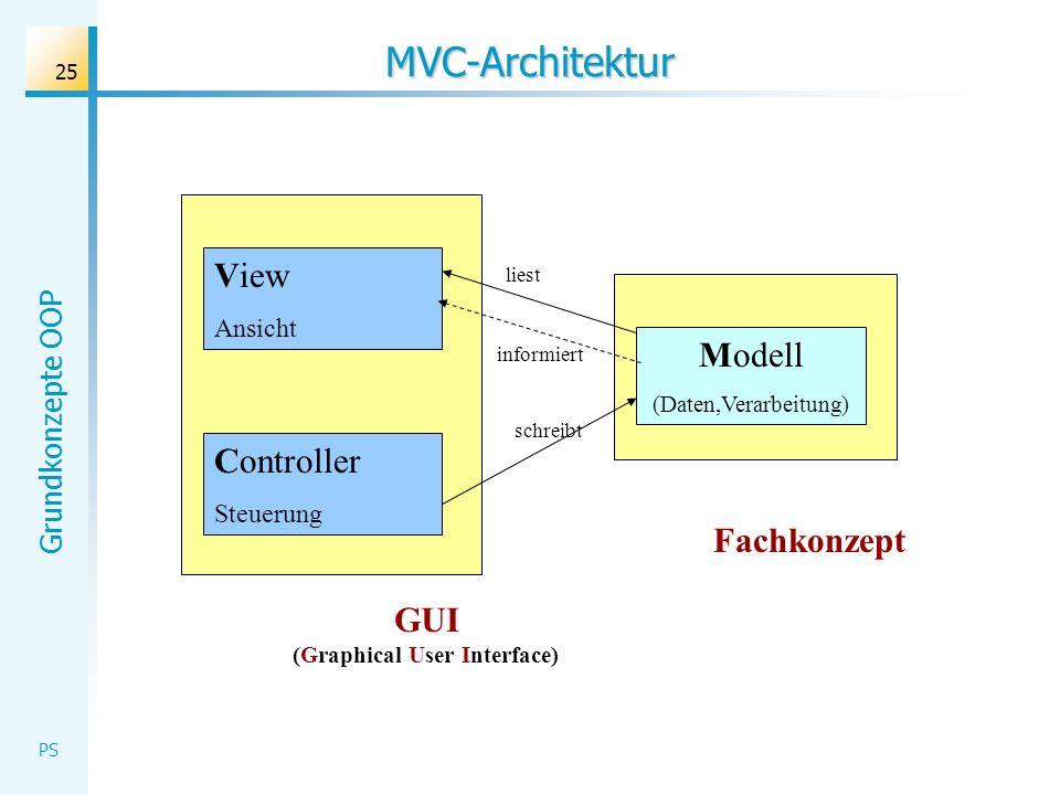 Grundkonzepte OOP PS 25 MVC-Architektur GUI (Graphical User Interface) Fachkonzept Modell (Daten,Verarbeitung) Controller Steuerung View Ansicht schre
