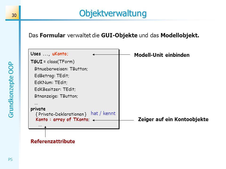 Grundkonzepte OOP PS 30 Objektverwaltung Das Formular verwaltet die GUI-Objekte und das Modellobjekt. Uses..., uKonto; TGUI = class(TForm) Btnueberwei