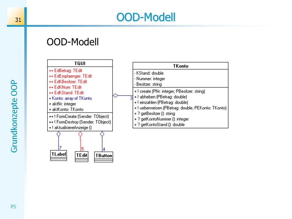 Grundkonzepte OOP PS 31 OOD-Modell OOD-Modell