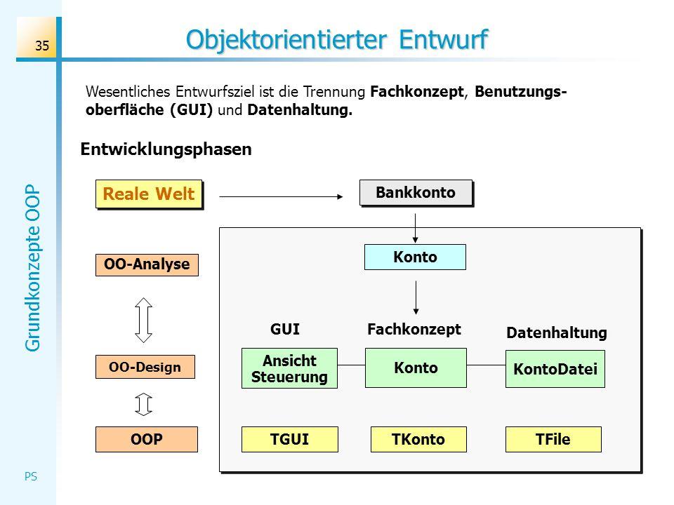 Grundkonzepte OOP PS 35 Objektorientierter Entwurf Wesentliches Entwurfsziel ist die Trennung Fachkonzept, Benutzungs- oberfläche (GUI) und Datenhaltu