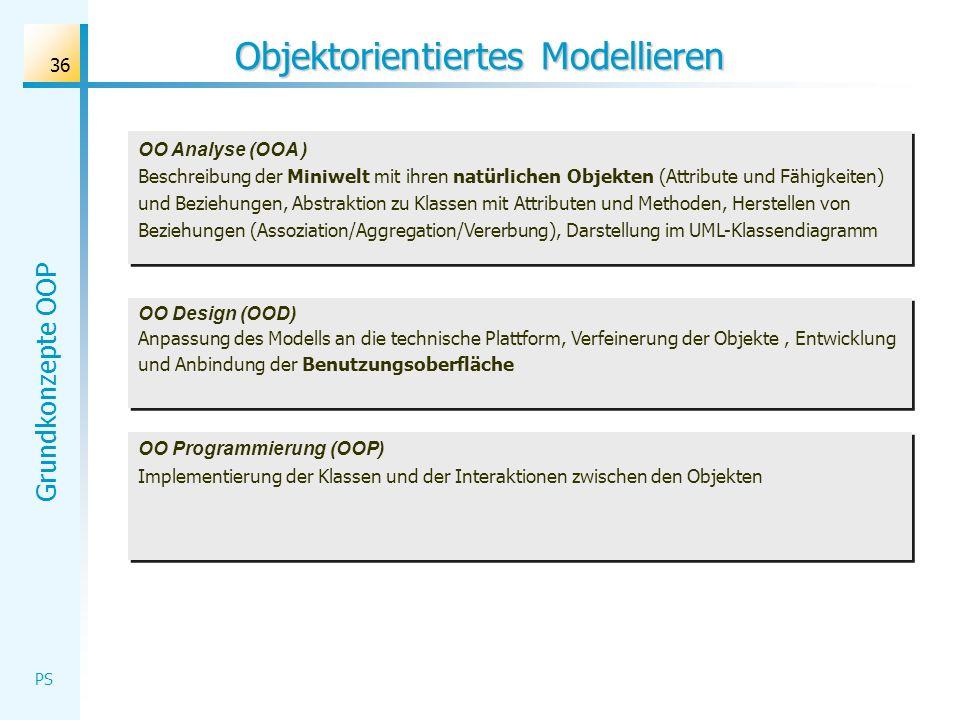 Grundkonzepte OOP PS 36 Objektorientiertes Modellieren OO Analyse (OOA ) Beschreibung der Miniwelt mit ihren natürlichen Objekten (Attribute und Fähig