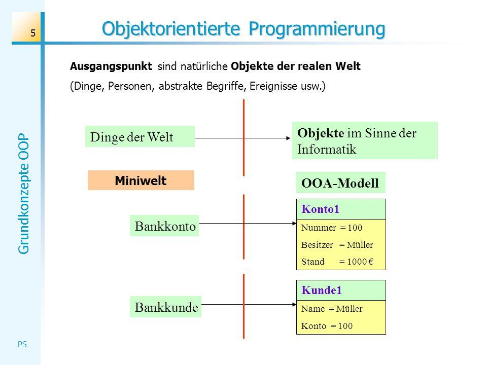 Grundkonzepte OOP PS 36 Objektorientiertes Modellieren OO Analyse (OOA ) Beschreibung der Miniwelt mit ihren natürlichen Objekten (Attribute und Fähigkeiten) und Beziehungen, Abstraktion zu Klassen mit Attributen und Methoden, Herstellen von Beziehungen (Assoziation/Aggregation/Vererbung), Darstellung im UML-Klassendiagramm OO Analyse (OOA ) Beschreibung der Miniwelt mit ihren natürlichen Objekten (Attribute und Fähigkeiten) und Beziehungen, Abstraktion zu Klassen mit Attributen und Methoden, Herstellen von Beziehungen (Assoziation/Aggregation/Vererbung), Darstellung im UML-Klassendiagramm OO Design (OOD) Anpassung des Modells an die technische Plattform, Verfeinerung der Objekte, Entwicklung und Anbindung der Benutzungsoberfläche OO Design (OOD) Anpassung des Modells an die technische Plattform, Verfeinerung der Objekte, Entwicklung und Anbindung der Benutzungsoberfläche OO Programmierung (OOP) Implementierung der Klassen und der Interaktionen zwischen den Objekten OO Programmierung (OOP) Implementierung der Klassen und der Interaktionen zwischen den Objekten