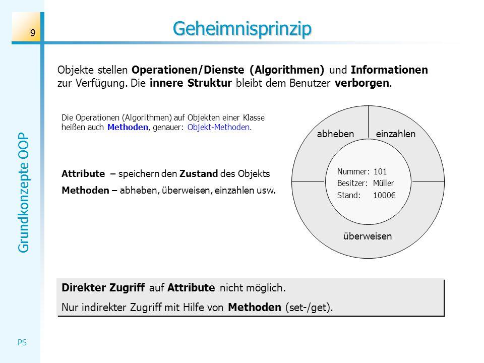Grundkonzepte OOP PS 30 Objektverwaltung Das Formular verwaltet die GUI-Objekte und das Modellobjekt.