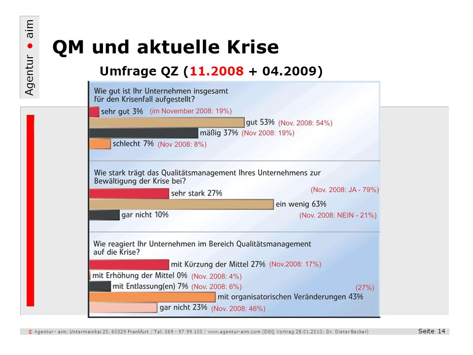 Agentur aim Seite 14 © Agentur - aim, Untermainkai 20, 60329 Frankfurt / Tel. 069 - 97 99 100 / www.agentur-aim.com (DGQ Vortrag 28.01.2010; Dr. Diete