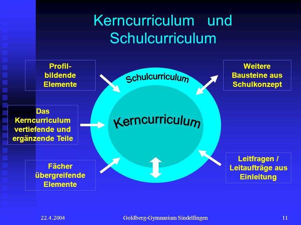 22.4.2004Goldberg-Gymnasium Sindelfingen11 Kerncurriculum und Schulcurriculum Profil- bildende Elemente Fächer übergreifende Elemente Weitere Baustein