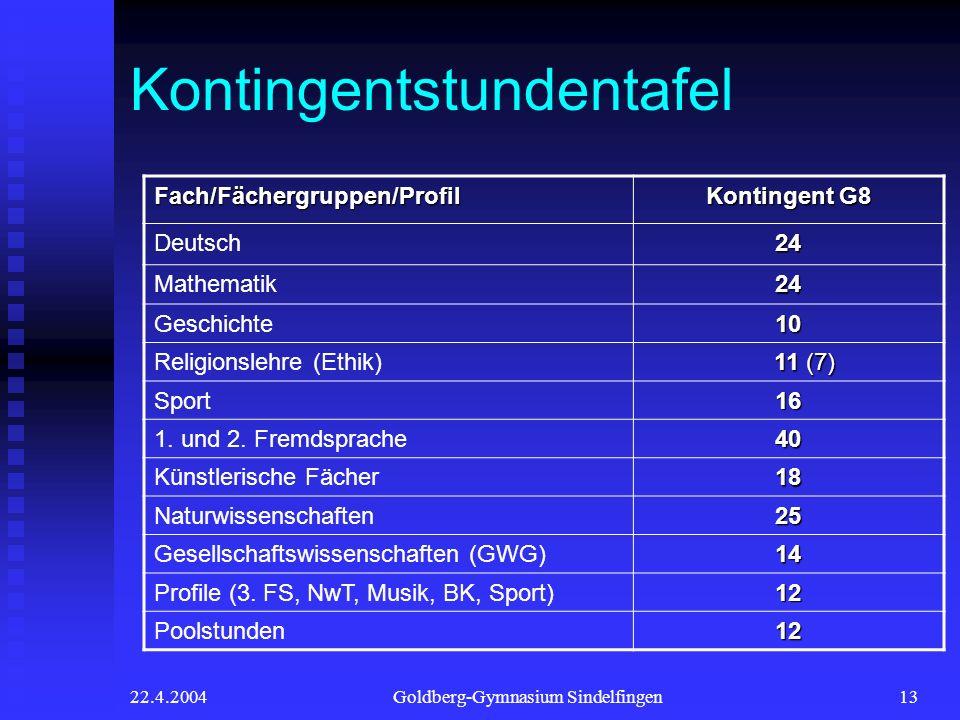 22.4.2004Goldberg-Gymnasium Sindelfingen13 Kontingentstundentafel Fach/Fächergruppen/Profil Kontingent G8 Deutsch24 Mathematik24 Geschichte10 Religionslehre (Ethik) 11 (7) 11 (7) Sport16 1.