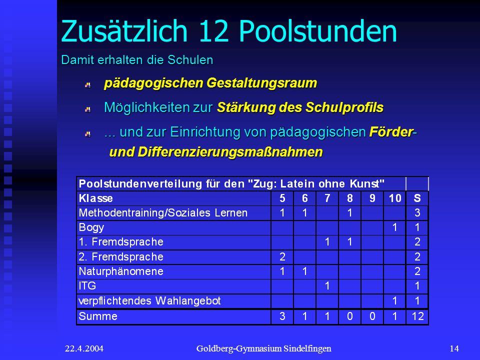 22.4.2004Goldberg-Gymnasium Sindelfingen14 Zusätzlich 12 Poolstunden Damit erhalten die Schulen pädagogischen Gestaltungsraum pädagogischen Gestaltung