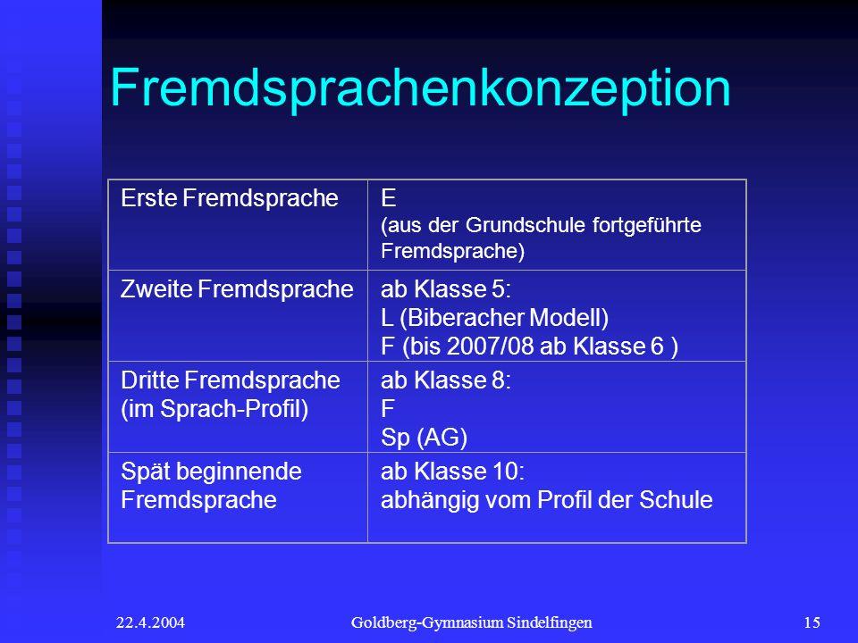22.4.2004Goldberg-Gymnasium Sindelfingen15 Fremdsprachenkonzeption Erste FremdspracheE (aus der Grundschule fortgeführte Fremdsprache) Zweite Fremdspracheab Klasse 5: L (Biberacher Modell) F (bis 2007/08 ab Klasse 6 ) Dritte Fremdsprache (im Sprach-Profil) ab Klasse 8: F Sp (AG) Spät beginnende Fremdsprache ab Klasse 10: abhängig vom Profil der Schule