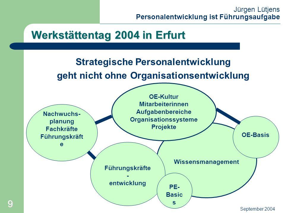 Jürgen Lütjens Personalentwicklung ist Führungsaufgabe September 2004 Wissensmanagement Werkstättentag 2004 in Erfurt Strategische Personalentwicklung