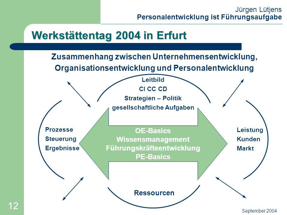 Jürgen Lütjens Personalentwicklung ist Führungsaufgabe September 2004 Werkstättentag 2004 in Erfurt Zusammenhang zwischen Unternehmensentwicklung, Org