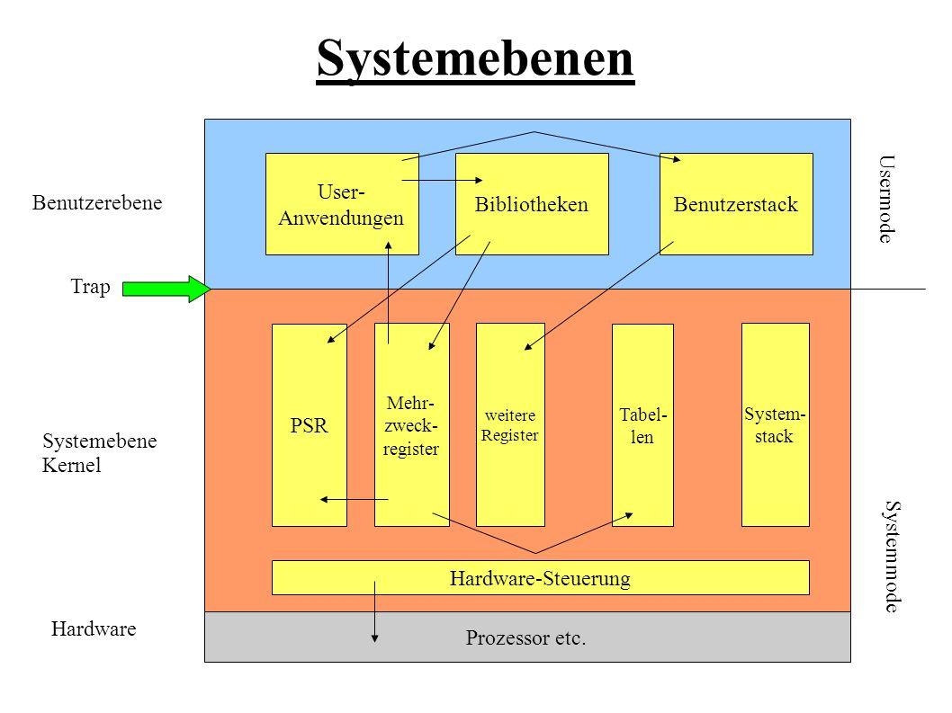 Systemebenen Prozessor etc. Benutzerebene Systemebene Kernel Hardware User- Anwendungen BibliothekenBenutzerstack Hardware-Steuerung PSR Mehr- zweck-