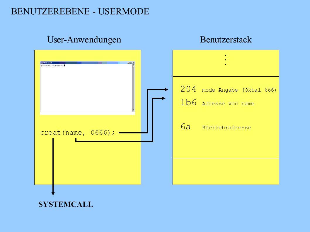 BENUTZEREBENE - USERMODE User-AnwendungenBenutzerstack SYSTEMCALL creat(name, 0666);... 204 mode Angabe (Oktal 666) 1b6 Adresse von name 6a Rückkehrad