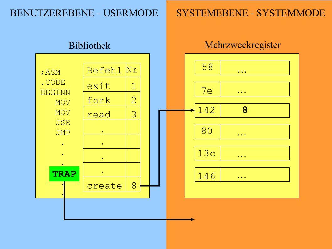 BENUTZEREBENE - USERMODE Bibliothek Mehrzweckregister Befehl Nr exit1 fork2 read3.... create8 … … 142 … … … ;ASM.CODE BEGINN MOV JSR JMP.. … 58 7e 80