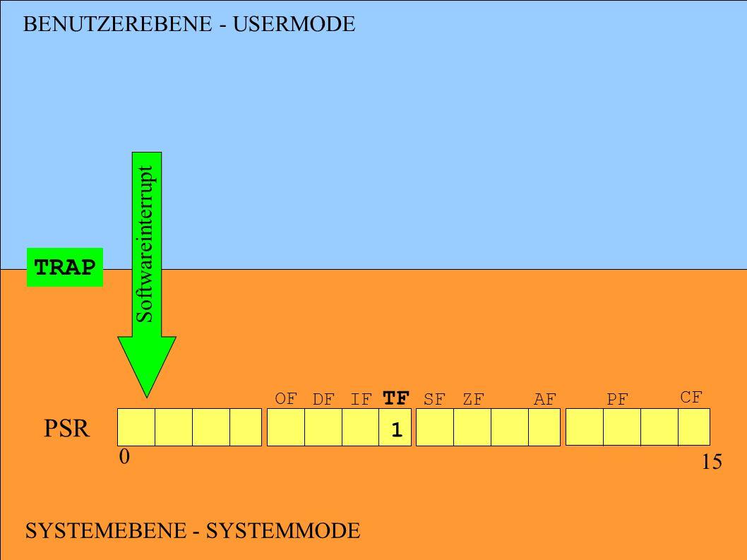 BENUTZEREBENE - USERMODE SYSTEMEBENE - SYSTEMMODE TRAP Softwareinterrupt PSR 0 15 OF DF IF TF SFZF AFPF CF 1