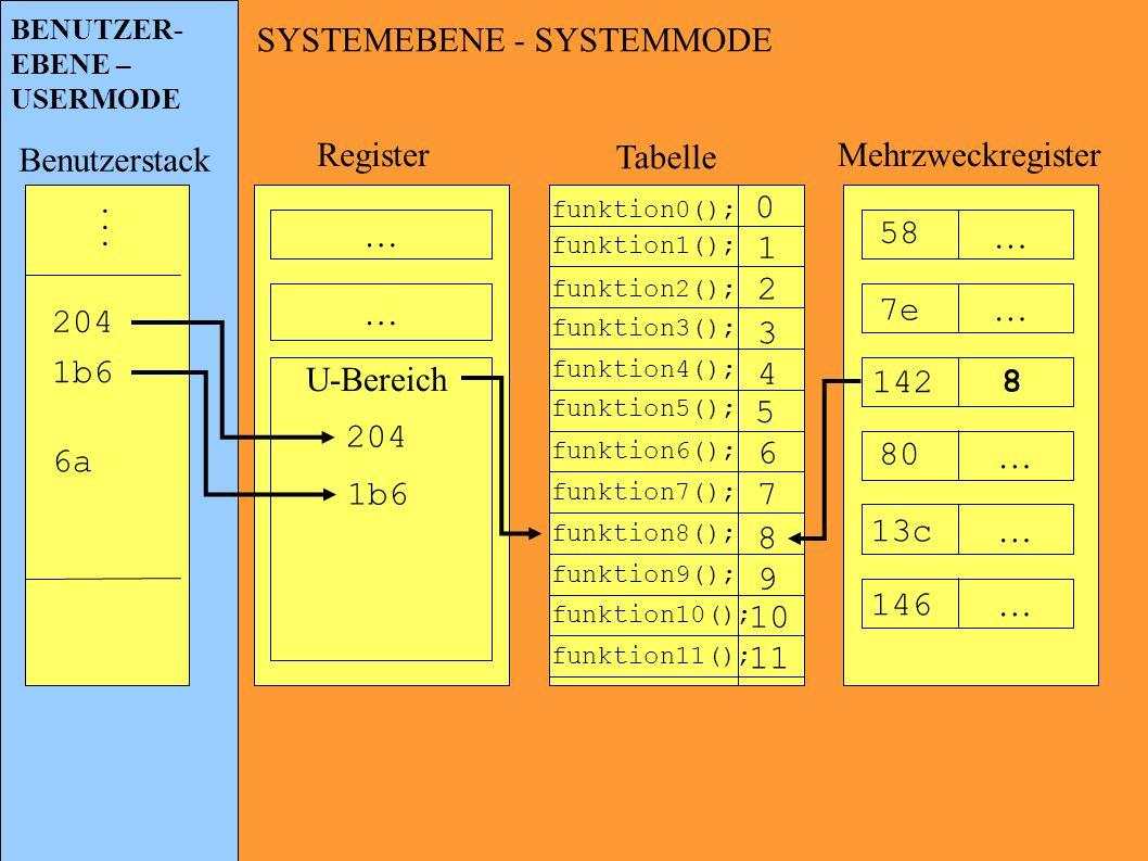 SYSTEMEBENE - SYSTEMMODE … 142 … … … … 58 7e 80 13c 146 8 Mehrzweckregister Tabelle Register … … U-Bereich Benutzerstack... 204 1b6 6a BENUTZER- EBENE
