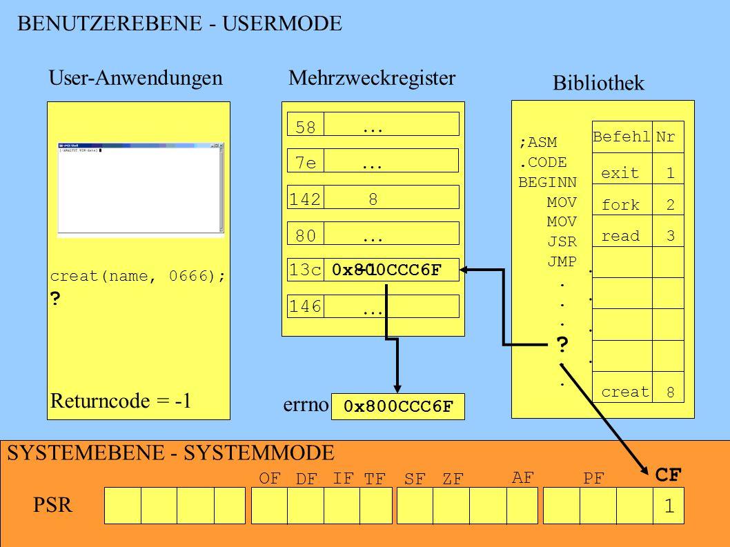 BENUTZEREBENE - USERMODE SYSTEMEBENE - SYSTEMMODE PSR OF DF IF TFSFZF AF PF CF Bibliothek Befehl Nr exit1 fork2 read3.... creat 8 ;ASM.CODE BEGINN MOV
