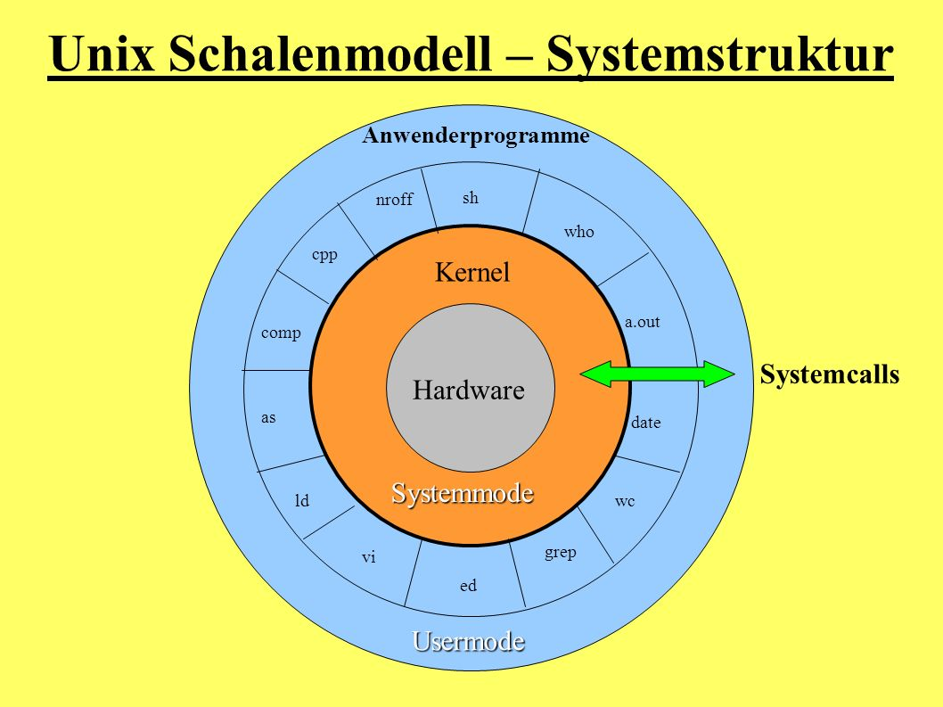 Anwenderprogramme Kernel Hardware sh who a.out date wc grep ed vi ld as comp cpp nroff Unix Schalenmodell – Systemstruktur Systemcalls Systemmode User