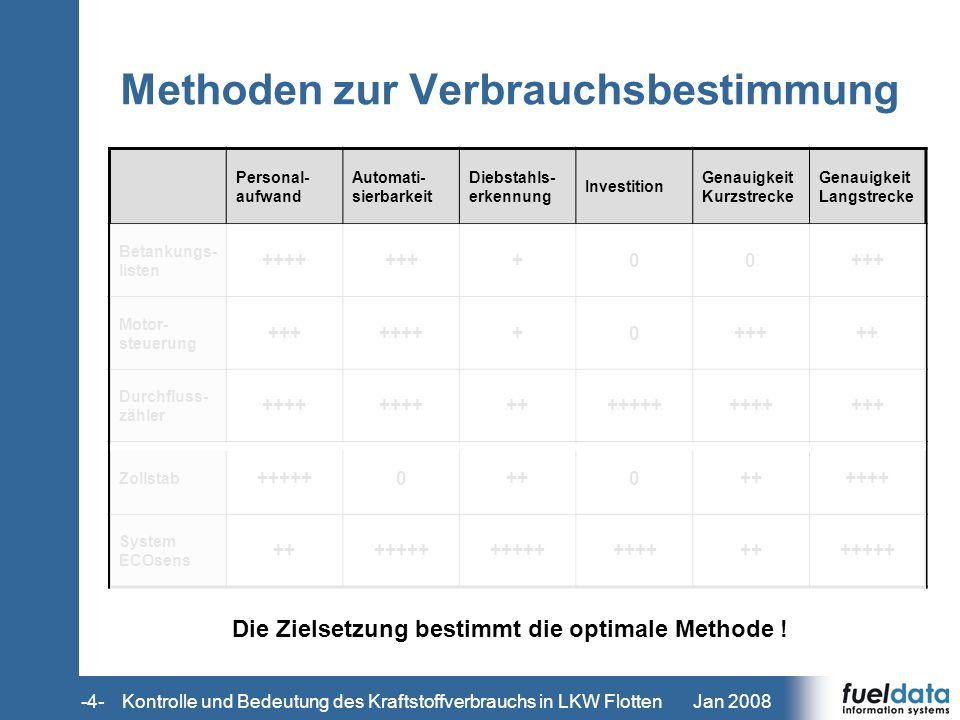 Jan 2008-4- Methoden zur Verbrauchsbestimmung Personal- aufwand Automati- sierbarkeit Diebstahls- erkennung Investition Genauigkeit Kurzstrecke Genaui