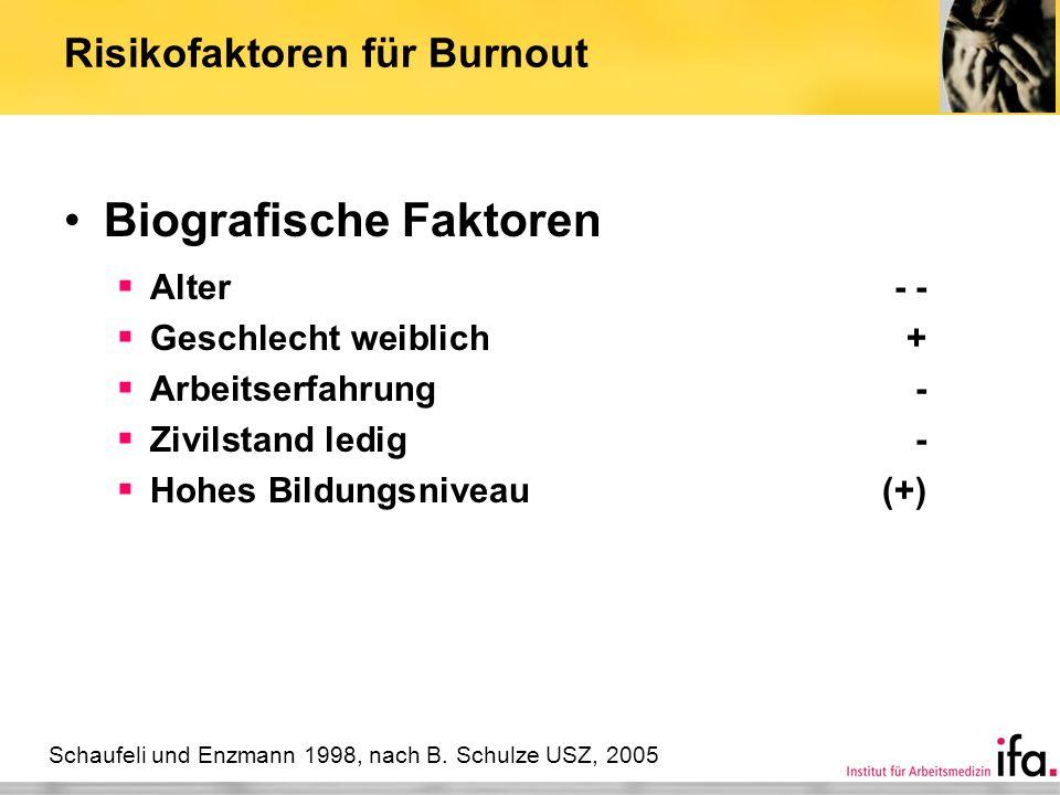 Risikofaktoren für Burnout Biografische Faktoren Alter- - Geschlecht weiblich+ Arbeitserfahrung- Zivilstand ledig- Hohes Bildungsniveau(+) Schaufeli u