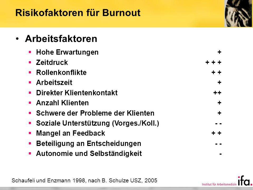 Risikofaktoren für Burnout Arbeitsfaktoren Hohe Erwartungen+ Zeitdruck+ + + Rollenkonflikte+ + Arbeitszeit+ Direkter Klientenkontakt++ Anzahl Klienten