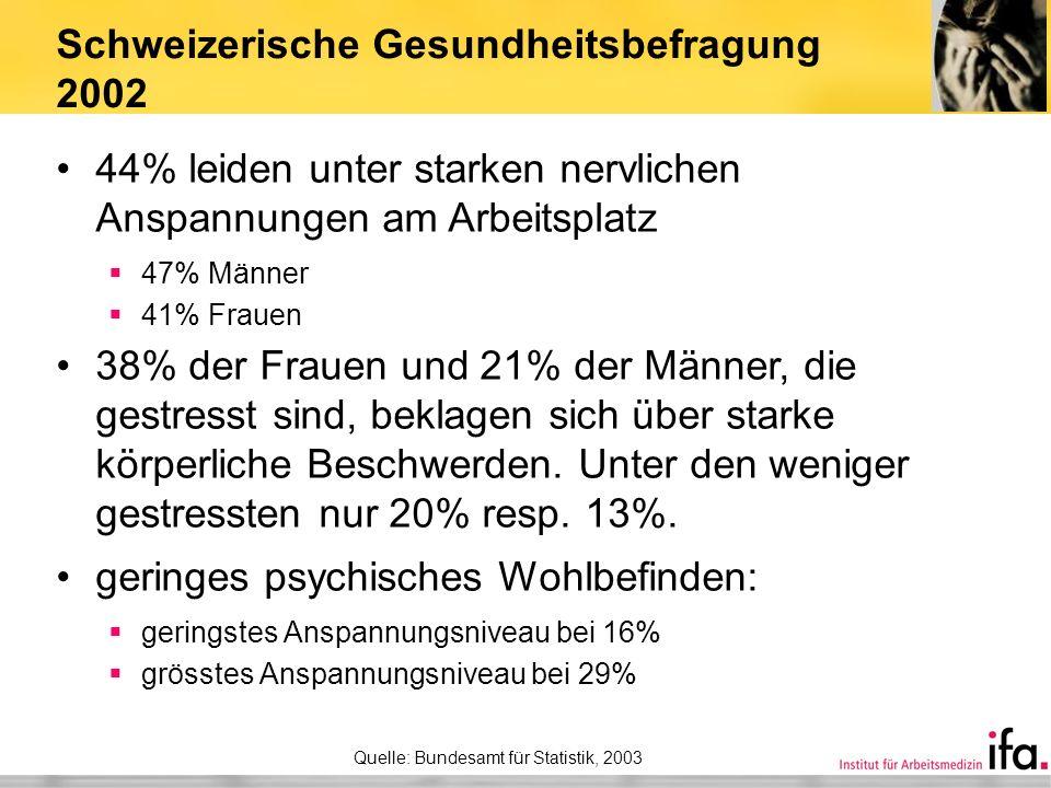 Schweizerische Gesundheitsbefragung 2002 44% leiden unter starken nervlichen Anspannungen am Arbeitsplatz 47% Männer 41% Frauen 38% der Frauen und 21%