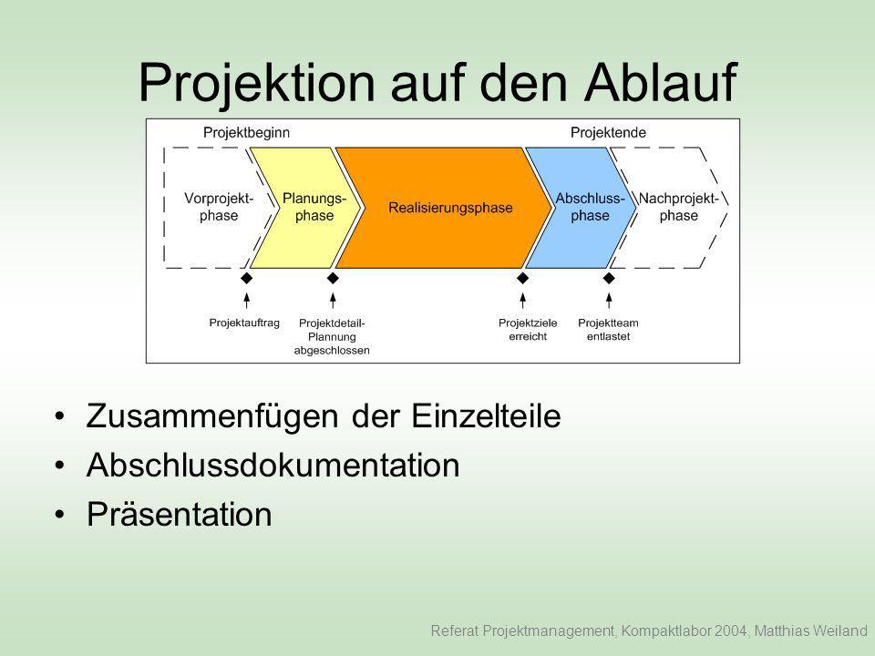 Projektion auf den Ablauf Zusammenfügen der Einzelteile Abschlussdokumentation Präsentation Referat Projektmanagement, Kompaktlabor 2004, Matthias Weiland