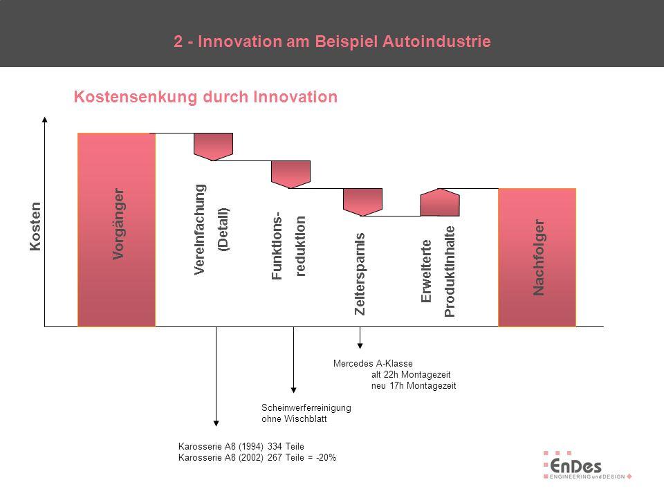 Kostensenkung durch Innovation 2 - Innovation am Beispiel Autoindustrie Kosten Vorgänger Vereinfachung (Detail) Funktions- reduktion Zeitersparnis Erw