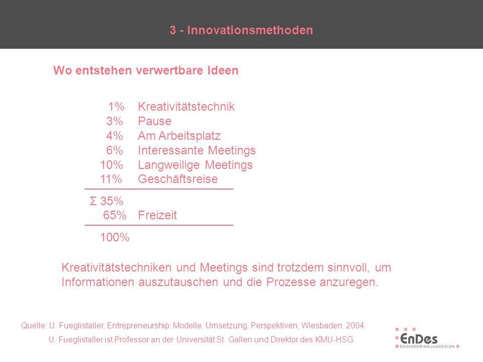 3 - Innovationsmethoden Wo entstehen verwertbare Ideen 1% Kreativitätstechnik 3%Pause 4%Am Arbeitsplatz 6%Interessante Meetings 10%Langweilige Meeting