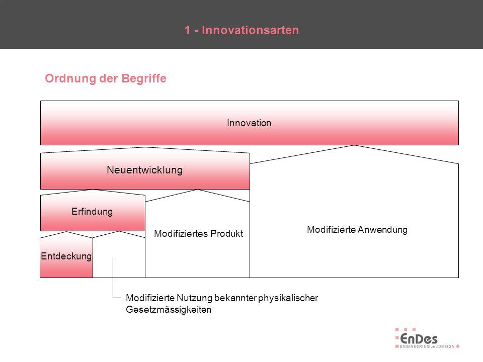 Ordnung der Begriffe 1 - Innovationsarten Entdeckung Erfindung Neuentwicklung Innovation Modifizierte Anwendung Modifiziertes Produkt Modifizierte Nut