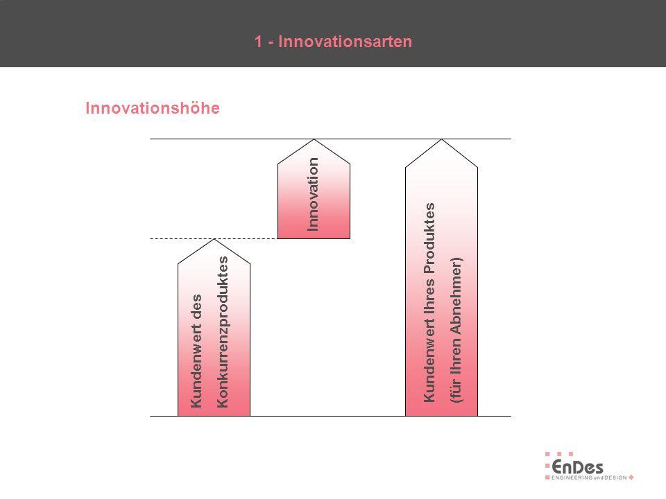 1 - Innovationsarten Innovationsgebiete ProduktinnovationProzessinnovation Material Funktion Organisation Verfahren Technische Innovation