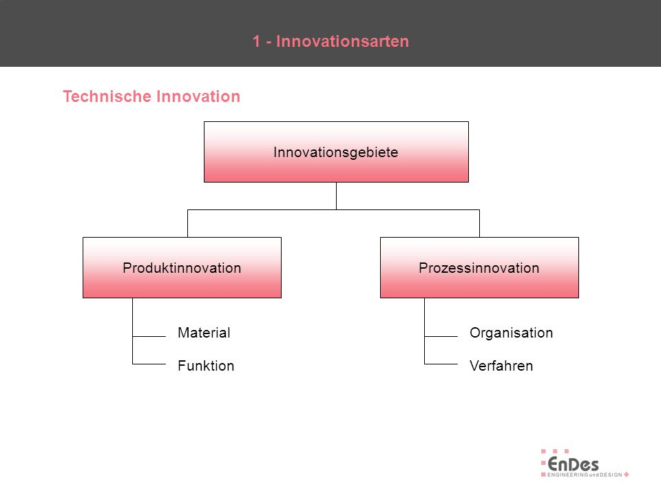 1 - Innovationsarten Innovationsgebiete ProduktinnovationProzessinnovation Material Funktion Organisation Verfahren Technische Innovation