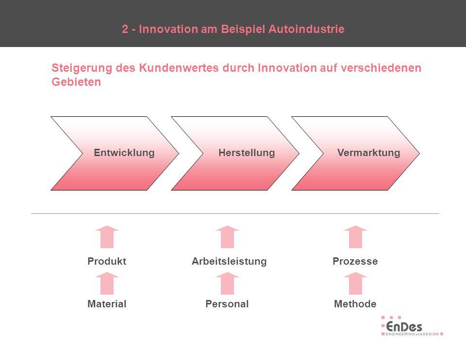 2 - Innovation am Beispiel Autoindustrie Kundenorientierter Prozess Systematischer Prozess Nutzung von Kernkompetenzen Qualität im Prozess Geschwindigkeit im Prozess Motivierte und innovative Mitarbeiter Eckpfeiler für erfolgreiche Innovationsprozesse in Entwicklung, Herstellung und Vermarktung: