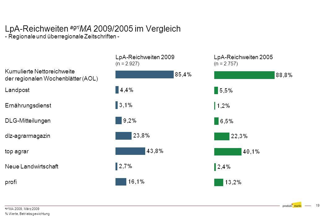 18 agri MA 2009, März 2009 Berücksichtigte landwirtschaftliche Fachzeitschriften Bauernblatt f. Schleswig-Holstein (A) Land & Forst (A) Landw. Wo.-bla