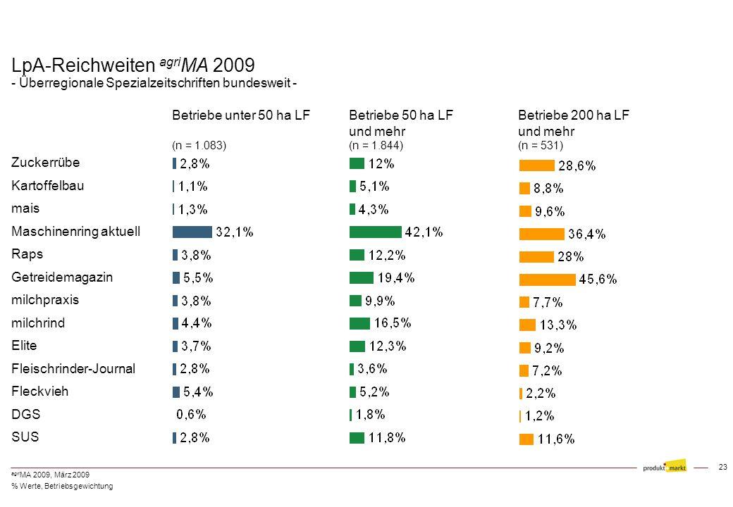 22 agri MA 2009, März 2009 LpA-Reichweiten agri MA 2009 - Regionale und überregionale Zeitschriften - Betriebe unter 50 ha LF (n = 1.083) Betriebe 50