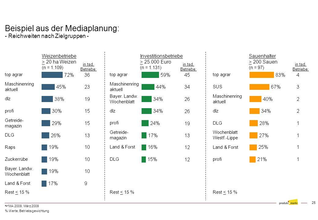 24 agri MA 2009, März 2009 Beispiel aus der Mediaplanung: - Externe Überschneidungen bei Großbetrieben (> 500 ha LF in Ostdeutschland) - n = 220 Von d