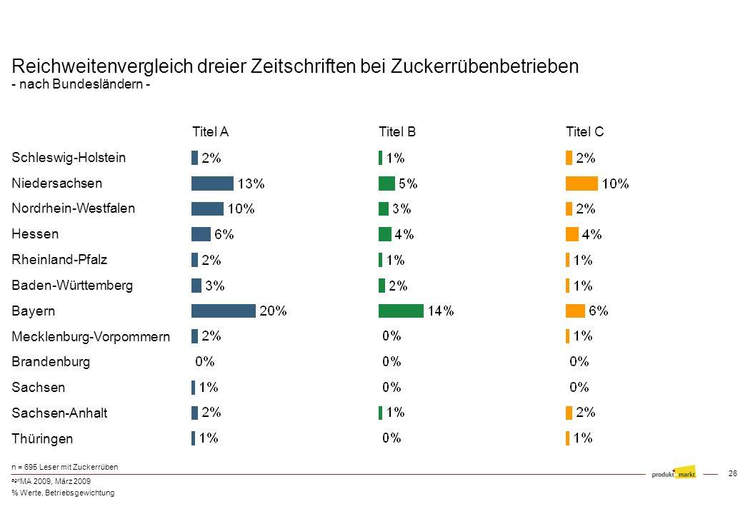 25 agri MA 2009, März 2009 Beispiel aus der Mediaplanung: - Reichweiten nach Zielgruppen - Sauenhalter > 200 Sauen (n = 97) Investitionsbetriebe > 25.
