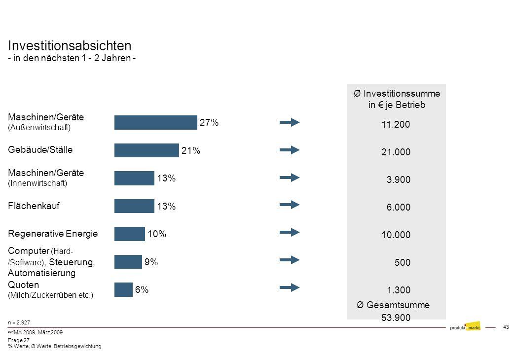 42 agri MA 2009, März 2009 Anteil Dienstleister bei Maschinenarbeiten n = 2.927 ausschl. selbst durchgeführt Ø Anzahl Partner gesamt 1 Dienstleister 4