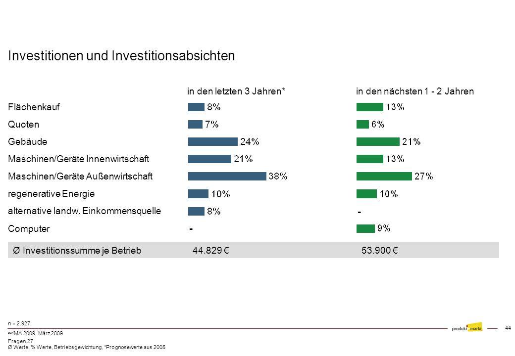 43 agri MA 2009, März 2009 Investitionsabsichten - in den nächsten 1 - 2 Jahren - n = 2.927 Frage 27 % Werte, Ø Werte, Betriebsgewichtung Ø Investitio
