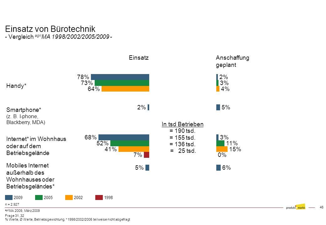 45 agri MA 2009, März 2009 Investitionssummen in den nächsten 1 - 2 Jahren (Mio. ) Schleswig-Holstein Niedersachsen Bayern Thüringen Sachsen Sachsen-A