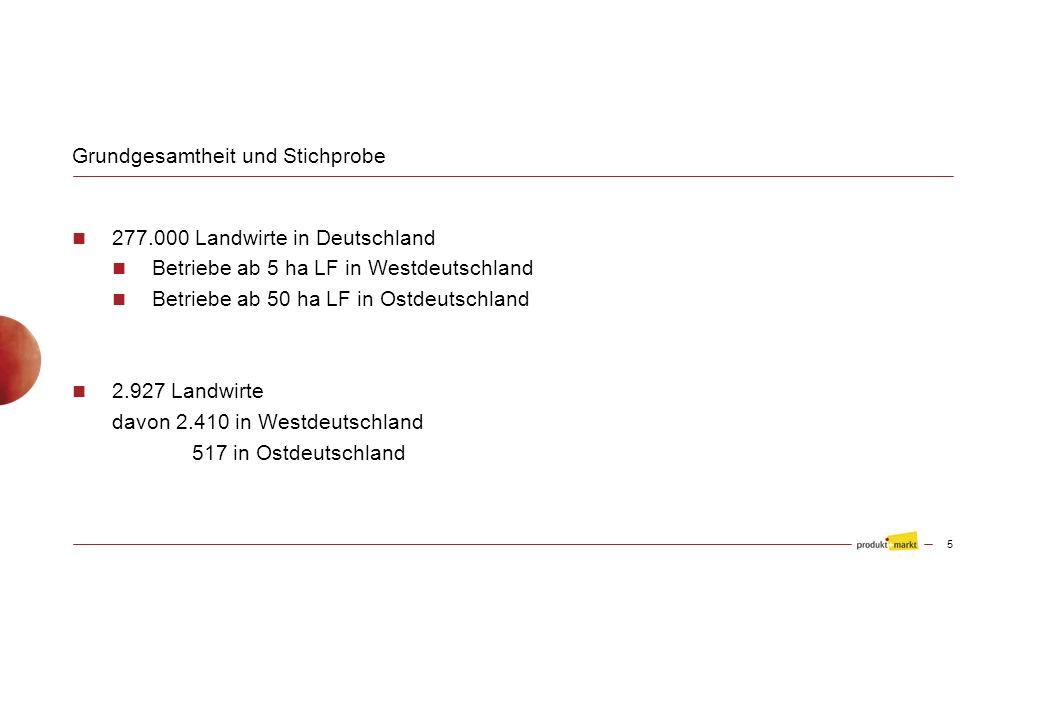 Grundgesamtheit und Stichprobe 277.000 Landwirte in Deutschland Betriebe ab 5 ha LF in Westdeutschland Betriebe ab 50 ha LF in Ostdeutschland 2.927 Landwirte davon 2.410 in Westdeutschland 517 in Ostdeutschland 5