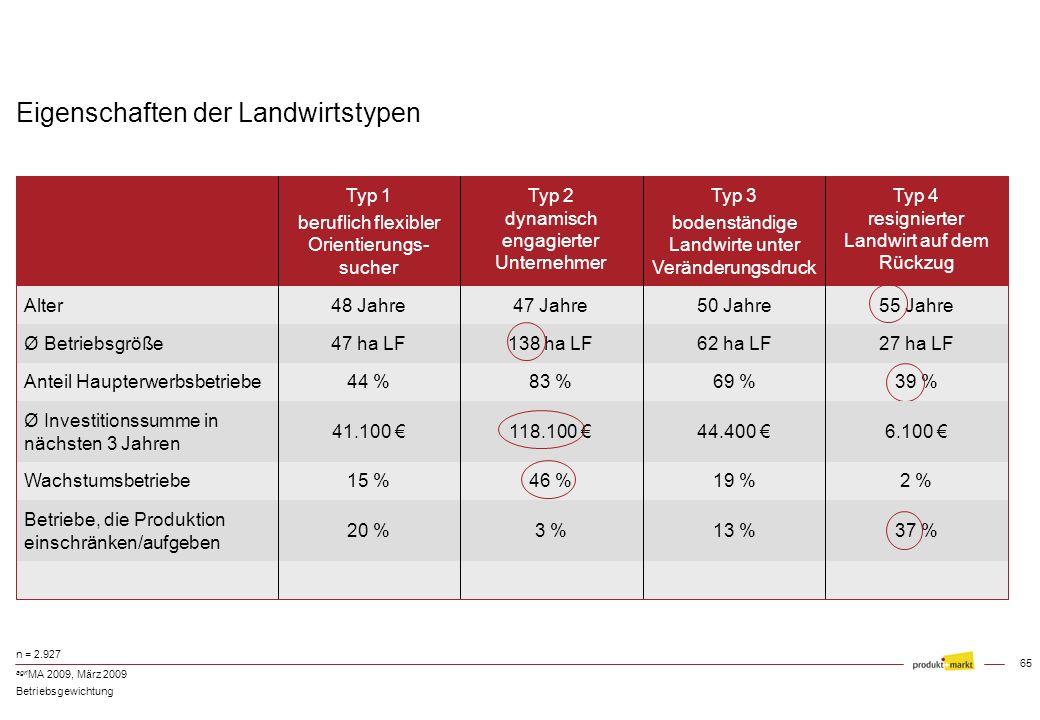 64 agri MA 2009, März 2009 4 Landwirtstypen n = 2.927 Betriebsgewichtung beruflich flexibler Orientierungssucher 31% dynamisch engagierter Unternehmer